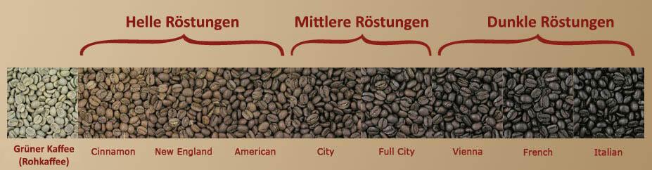 die-roeststufen-von-kaffee-930x240px